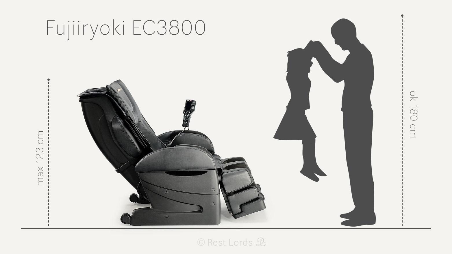 Fujiiryoki EC3800 w liczbach