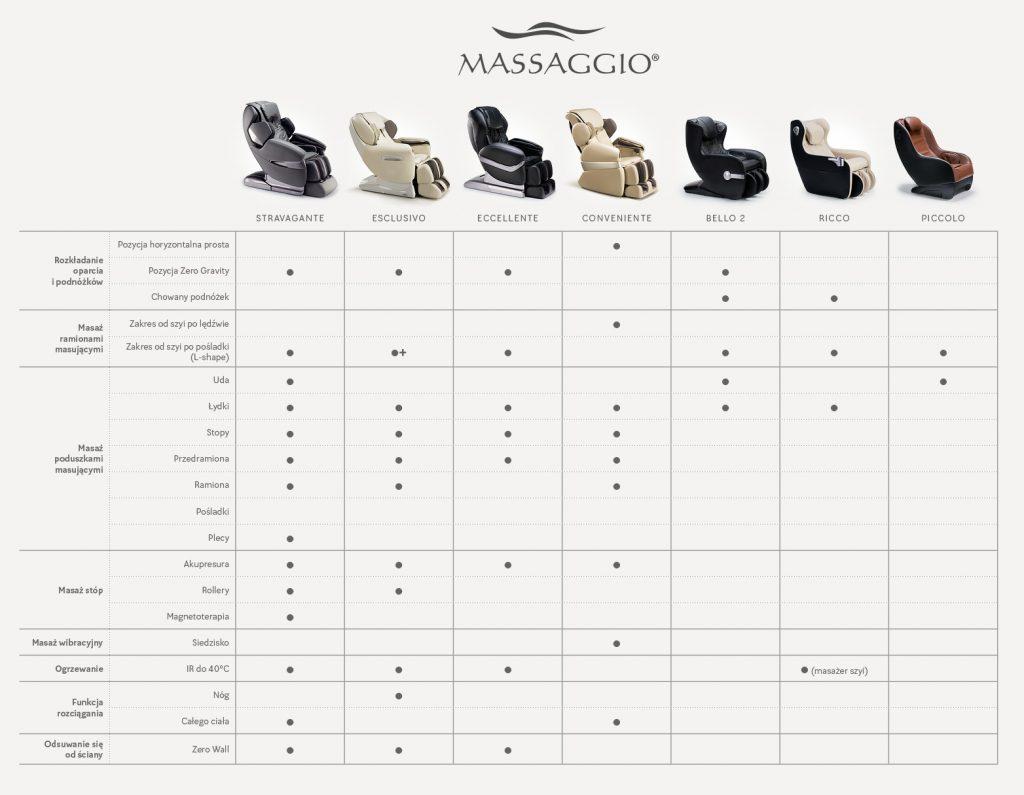 Porównanie foteli masujących Massaggio