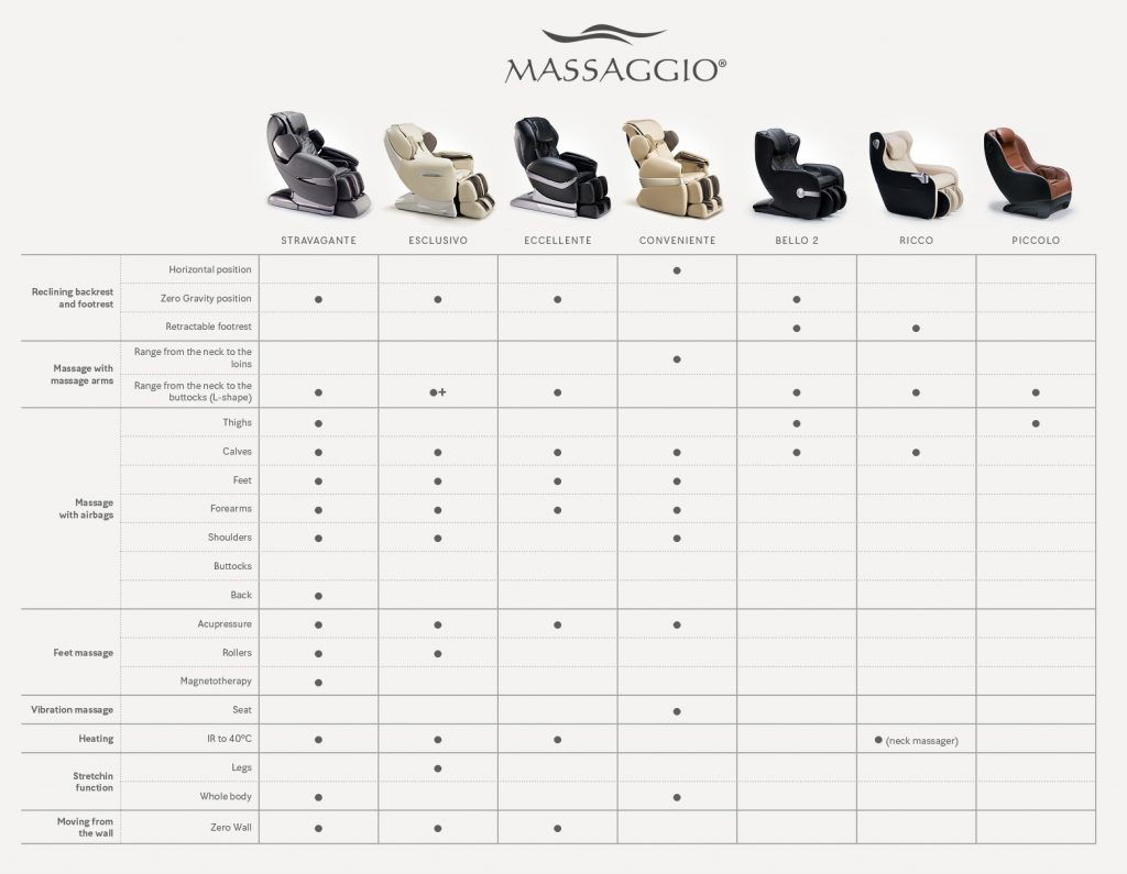 Comparision of massage chairs Massaggio