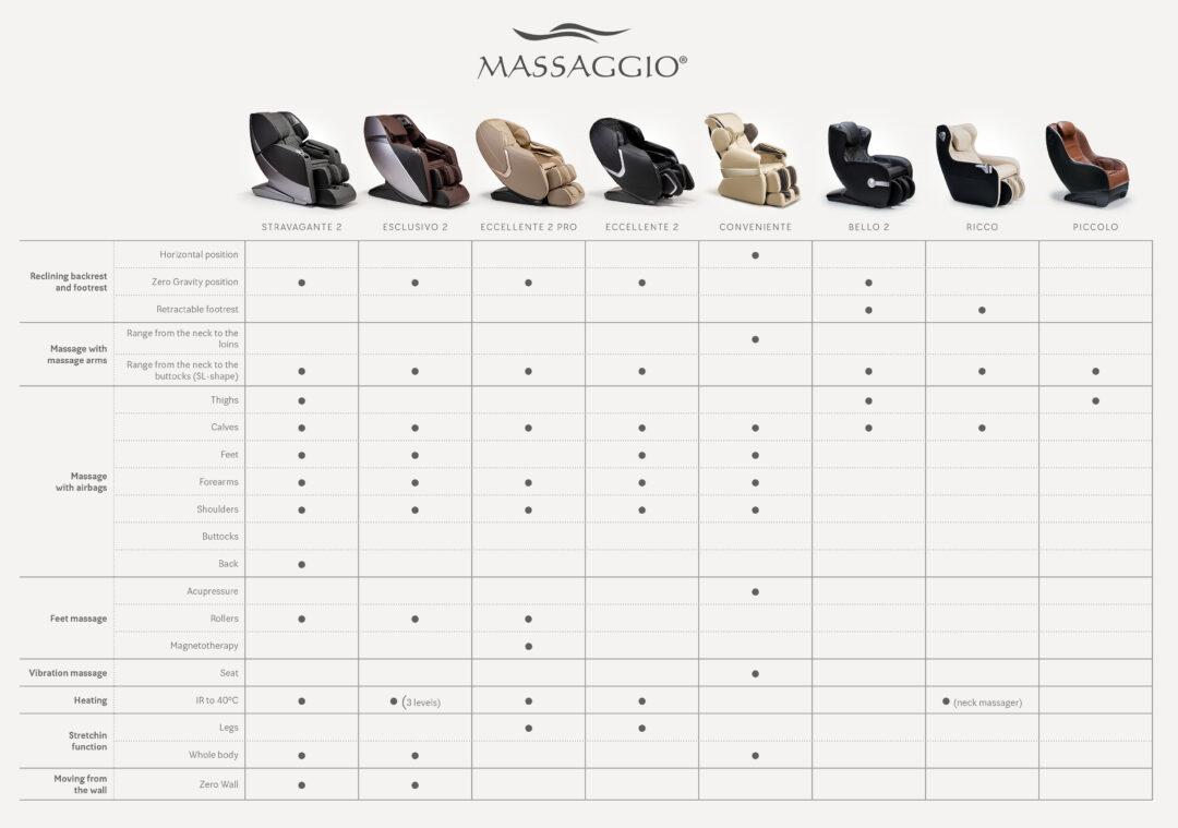 Porównanie foteli Massaggio 2021 EN